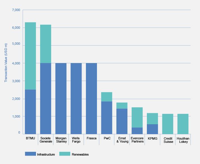 BTMU & SocGen comfortably take the lead in Q2 financial advisory rankings