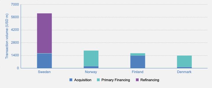 Renewable energy growth drives Scandinavian deal activity