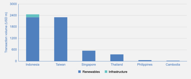 Strong pipeline reinforces recent gains in Southeast Asia