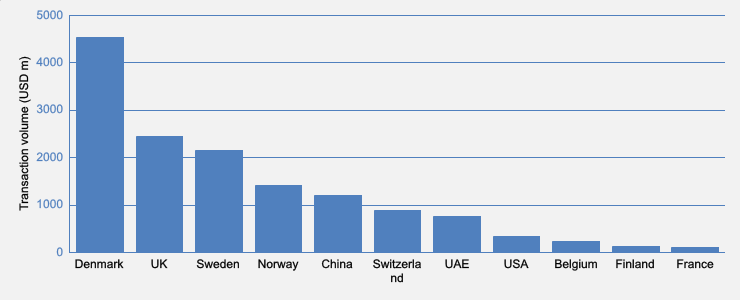 Danes dominate Euro offshore, Canadians target airports